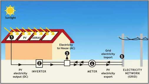 Solar Photovoltaics (PV) - how does it work?