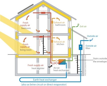 Passive House Design Diagram